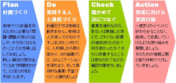 計画づくり(Plan)、実践する人と道具づくり(Do)、確かめて次につなぐ(Check)、完成に向けた実践行動(Action)